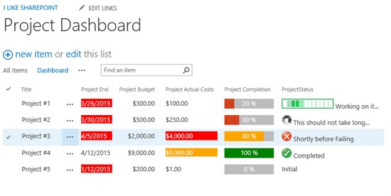 Dashboards and kpis made easy with client side rendering for Sharepoint dashboard templates